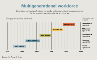 Executives prioritize being adaptable, inclusive in leading multigenerational workplaces