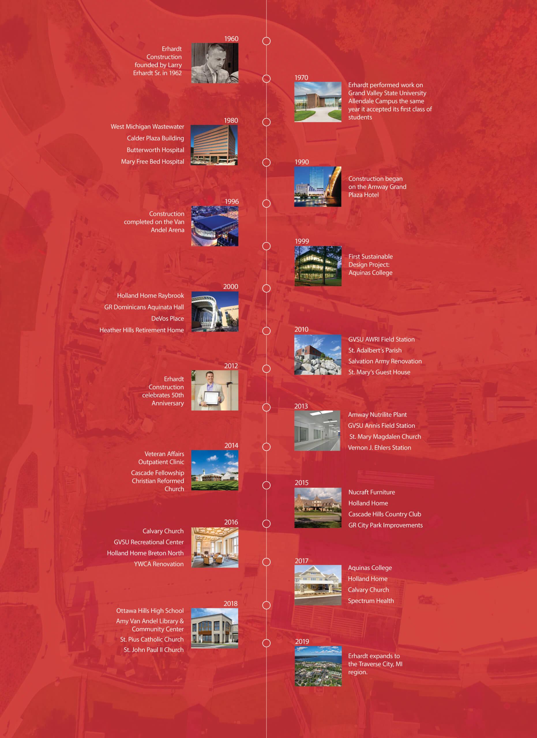 Erhardt Construction Timeline